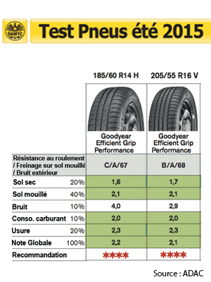 Résultats du Goodyear EfficientGrip au test des pneus été 2015 de l'ADAC